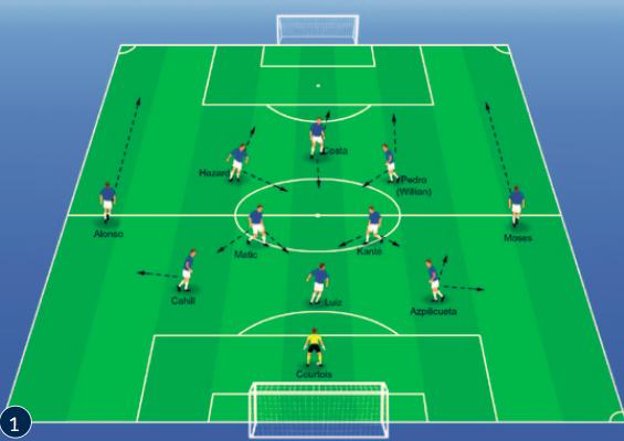 Met dit tactische concept pakte Chelsea de landstitel