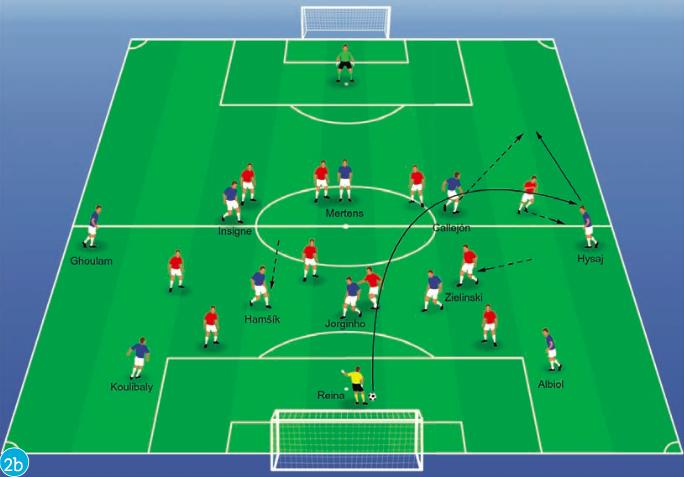 Acht spelprincipes die de basis vormen van het positiespel van Napoli