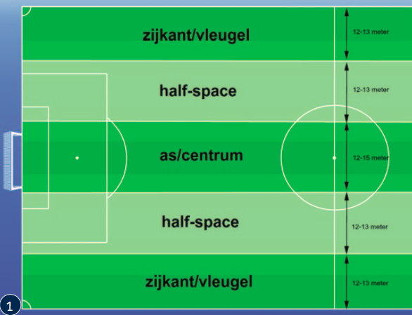 Half-spaces: wat zijn het en welke voordelen bieden ze?