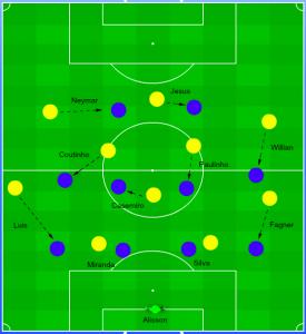 Brazilië met en zonder bal