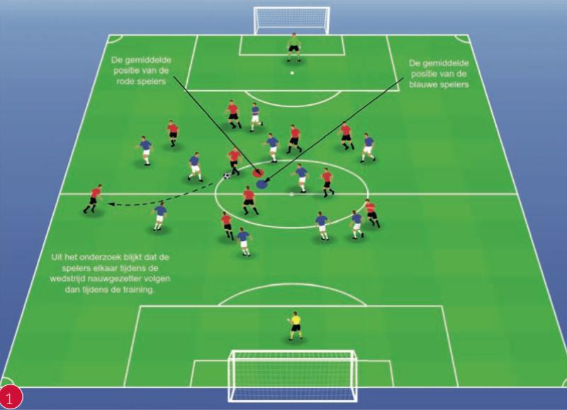 Onderzoek: verschillen 11:11 tijdens wedstrijd en training