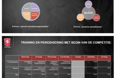 Tactische periodisering FC Twente vrouwen