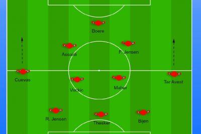 Veelzijdigheid in formaties: In het Nederlandse profvoetbal is 1:4:3:3 niet langer de norm