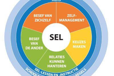 Vijf competenties die spelers beter leren omgaan met zichzelf en anderen