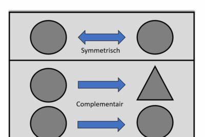 Jeroen Steeman over het (on)zichtbare groepsproces